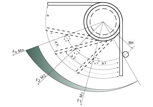 Drehfeder - Rotation